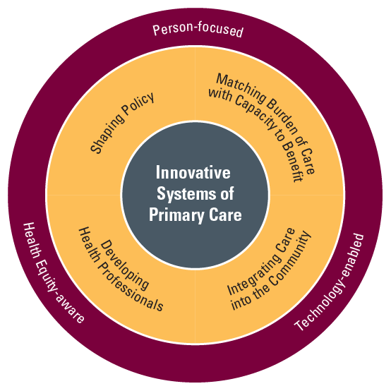 DFM Research Diagram. Centre: Innovative Systems of Primary Care. Middle Ring: Shaping Policy, Matching Burden of Care with Capacity to Benefit, Integrating Care into the Community, Developing Health Professionals. Outer ring: Person-focused, Technology-enabled, Health Equity-aware